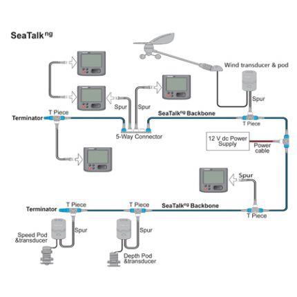 Kit de cableado troncal SeaTalk NG